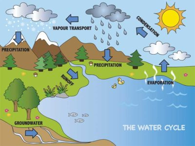 bigstock-Water-Cycle-61321337