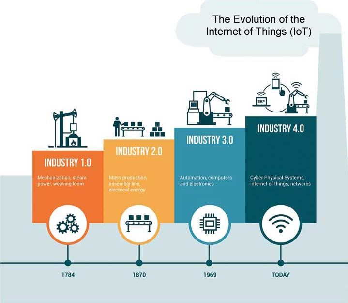 Illustration showing the evolution of the Internet