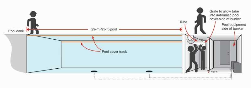 Diagram of auto-cover bunker