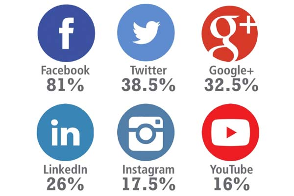 For the second consecutive year, Facebook leads the way, as 81% of all respondents are using this social networking service.