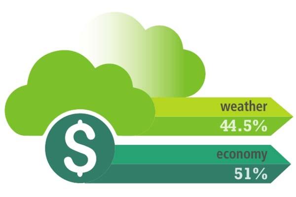 Weather-vs-Economy