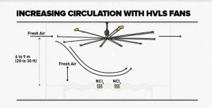 High-volume, low-speed (HVLS) fans can help manage chloramine levels, highest at a pool's water surface level due to the compounds being denser than air, within a desired range.