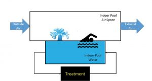 This model will help researchers develop updated guidance on the proper design and operation of indoor pools for acceptable air quality, which will be used to update the Centers for Disease Control and Prevention's (CDC's) Model Aquatic Health Code (MAHC).