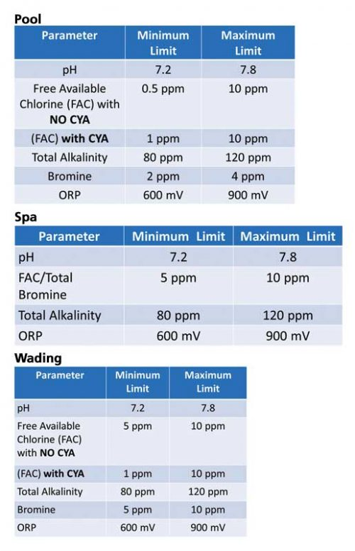 The Public Pool Regulation 565 incorporates many requirements from the Model Aquatic Health Code (MAHC). It lists the minimum and maximum disinfectant concentration limits for pools, spas, and wading pools.