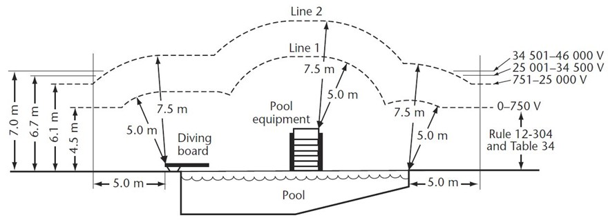 Diagram 1: Clearance for overhead lines on over and around pools. *Note: Some LDC's do not permit a pool to be placed under their overhead wires regardless of whether the pool meets Diagram 1.